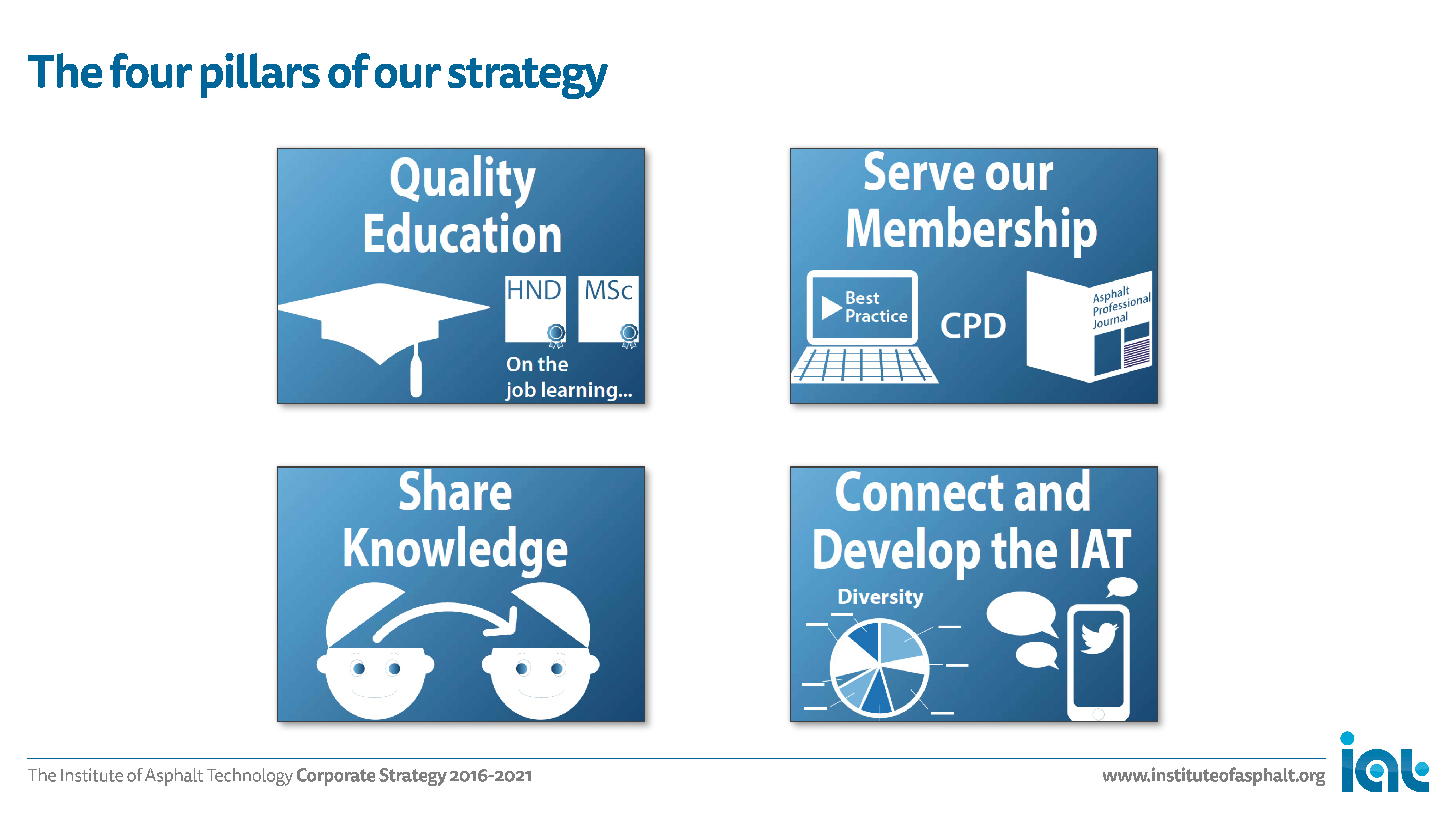 IAT Strategy, slide no. 5